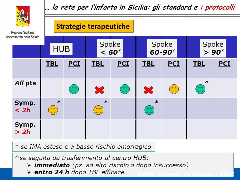… la rete per l'infarto in Sicilia: gli standard e i protocolli TBLPCITBLPCITBLPCITBLPCI All pts^ Symp. < 2h *** Symp. > 2h HUB Spoke < 60' Spoke 60-9