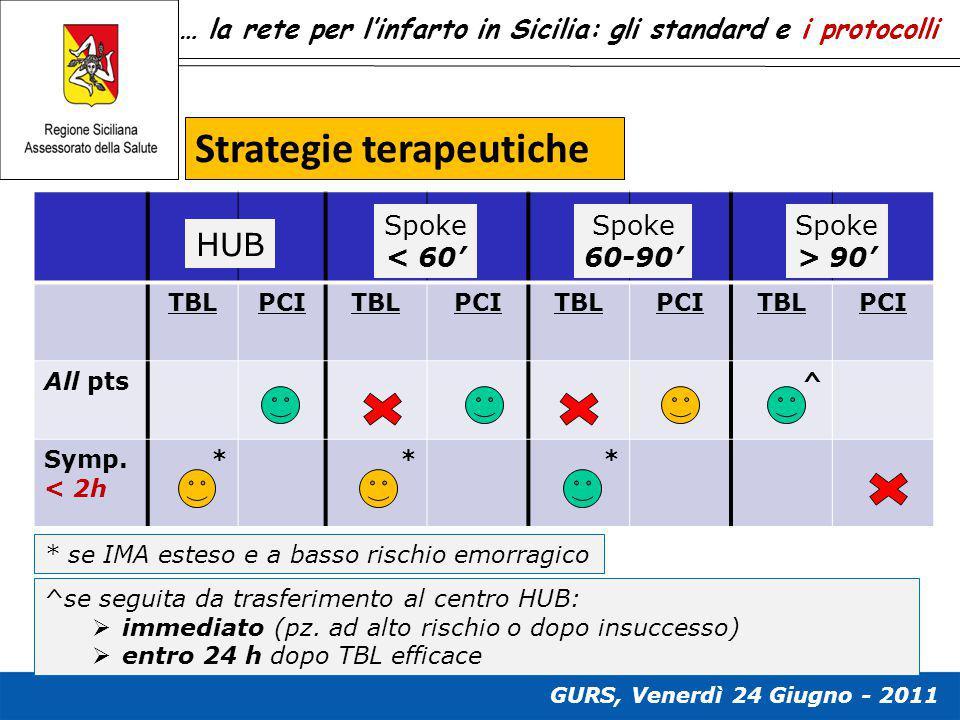… la rete per l'infarto in Sicilia: gli standard e i protocolli TBLPCITBLPCITBLPCITBLPCI All pts^ Symp. < 2h *** HUB Spoke < 60' Spoke 60-90' Spoke >