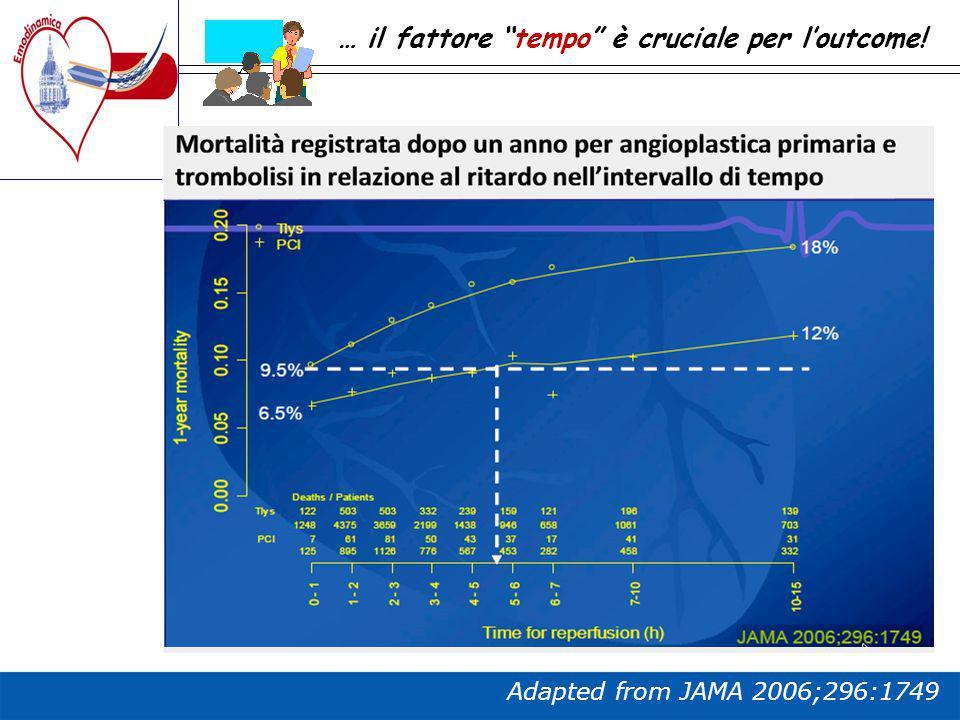 """Adapted from JAMA 2006;296:1749 … il fattore """"tempo"""" è cruciale per l'outcome!"""