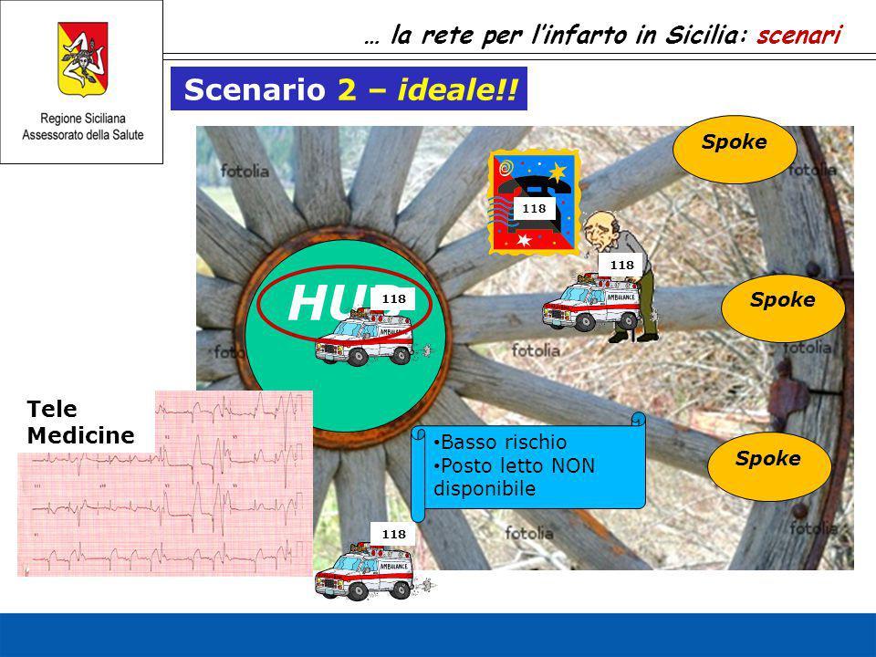 … la rete per l'infarto in Sicilia: scenari HUB Spoke Scenario 2 – ideale!! Tele Medicine 118 Basso rischio Posto letto NON disponibile 118