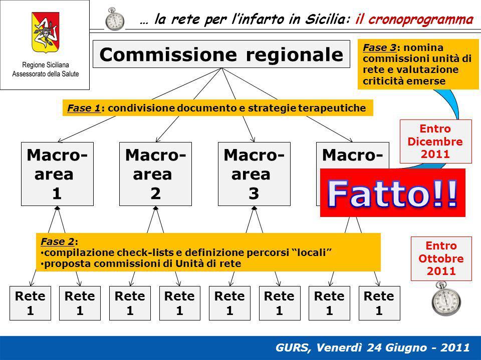 … la rete per l'infarto in Sicilia: il cronoprogramma Commissione regionale Macro- area 1 Macro- area 2 Macro- area 3 Macro- area 4 Rete 1 Rete 1 Rete