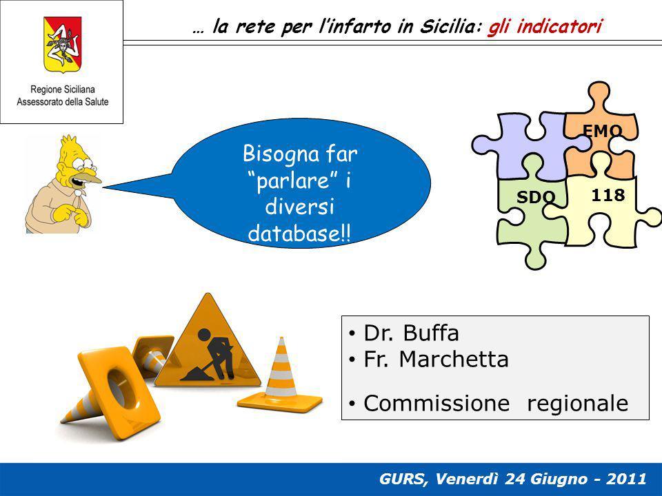 """… la rete per l'infarto in Sicilia: gli indicatori EMO 118 SDO Bisogna far """"parlare"""" i diversi database!! Dr. Buffa Fr. Marchetta Commissione regional"""