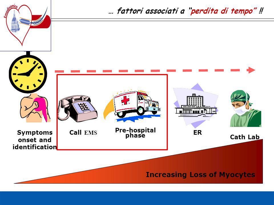 "Symptoms onset and identification Call EMS ER Cath Lab Pre-hospital phase … fattori associati a ""perdita di tempo"" !! Increasing Loss of Myocytes"