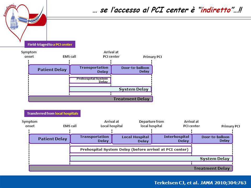 "… se l'accesso al PCI center è ""indiretto""…!! Treatment Delay Patient Delay Transportation Delay Door-to-balloon Delay Prehospital System Delay System"