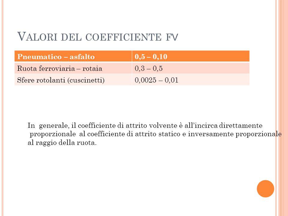 V ALORI DEL COEFFICIENTE F V Pneumatico – asfalto0,5 – 0,10 Ruota ferroviaria – rotaia0,3 – 0,5 Sfere rotolanti (cuscinetti)0,0025 – 0,01 In generale,