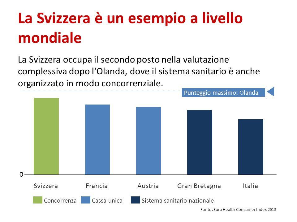 La Svizzera è un esempio a livello mondiale AustriaGran BretagnaFranciaSvizzeraItalia Cassa unicaSistema sanitario nazionaleConcorrenza 0 Punteggio massimo: Olanda La Svizzera occupa il secondo posto nella valutazione complessiva dopo l'Olanda, dove il sistema sanitario è anche organizzato in modo concorrenziale.