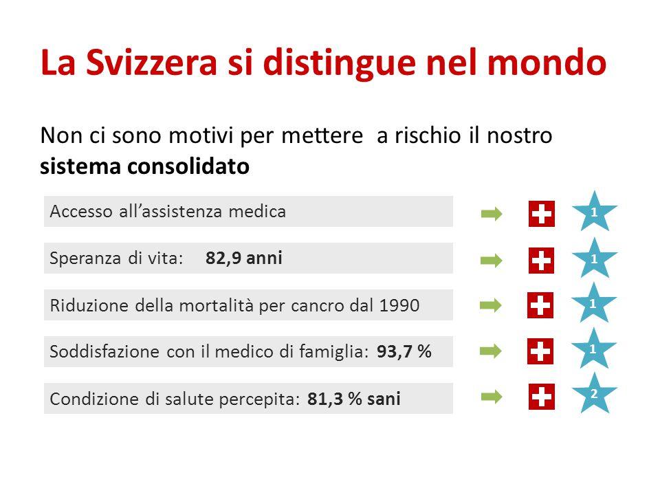 La Svizzera si distingue nel mondo Non ci sono motivi per mettere a rischio il nostro sistema consolidato Accesso all'assistenza medica Speranza di vita:82,9 anni Soddisfazione con il medico di famiglia: 93,7 % Condizione di salute percepita:81,3 % sani Riduzione della mortalità per cancro dal 1990 11112