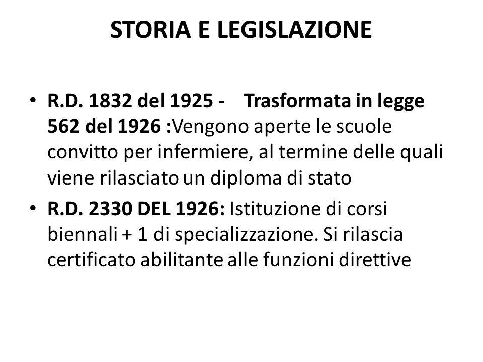 STORIA E LEGISLAZIONE R.D.2330 DEL 1929 Esecutivo del R.D.