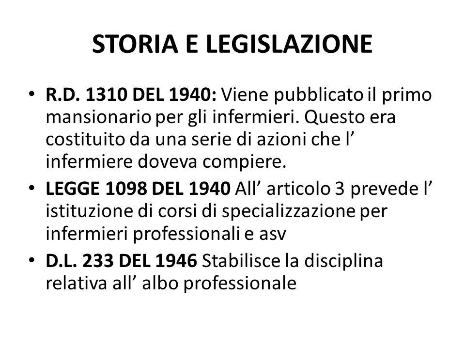 STORIA E LEGISLAZIONE LEGGE 1048 DEL 1954 Istituisce il collegio IPASVI LEGGE 1420 DEL 1956 La licenza media inferiore diviene obbligatoria LEGGE 132 DEL 1968 RIFORMA OSPEDALIERA.