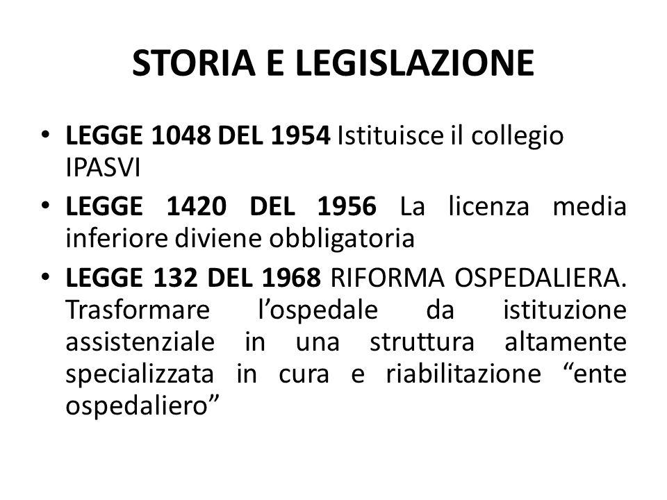 STORIA E LEGISLAZIONE D.P.R.128 DEL 1969 Fissa l' ordinamento interno dei servizi ospedalieri.