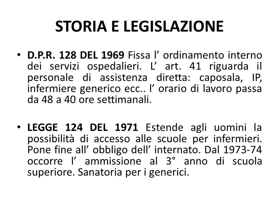STORIA E LEGISLAZIONE LEGGE 795 DEL 1973 Viene recepito in Italia l' Accordo europeo di Strasburgo del 1967.