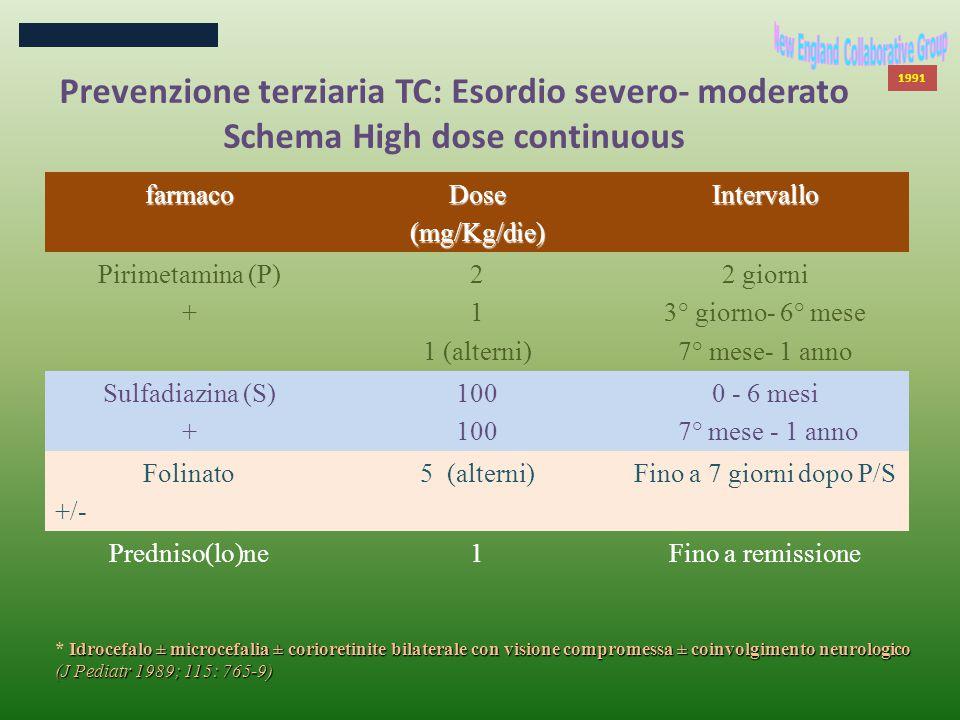 1991 Prevenzione terziaria TC: Esordio severo- moderato Schema High dose continuousfarmacoDose(mg/Kg/die)Intervallo Pirimetamina (P) + 2 1 1 (alterni) 2 giorni 3° giorno- 6° mese 7° mese- 1 anno Sulfadiazina (S) + 100 0 - 6 mesi 7° mese - 1 anno Folinato +/- 5 (alterni)Fino a 7 giorni dopo P/S Predniso(lo)ne1Fino a remissione Idrocefalo ± microcefalia ± corioretinite bilaterale con visione compromessa ± coinvolgimento neurologico (J Pediatr 1989; 115: 765-9) * Idrocefalo ± microcefalia ± corioretinite bilaterale con visione compromessa ± coinvolgimento neurologico (J Pediatr 1989; 115: 765-9)