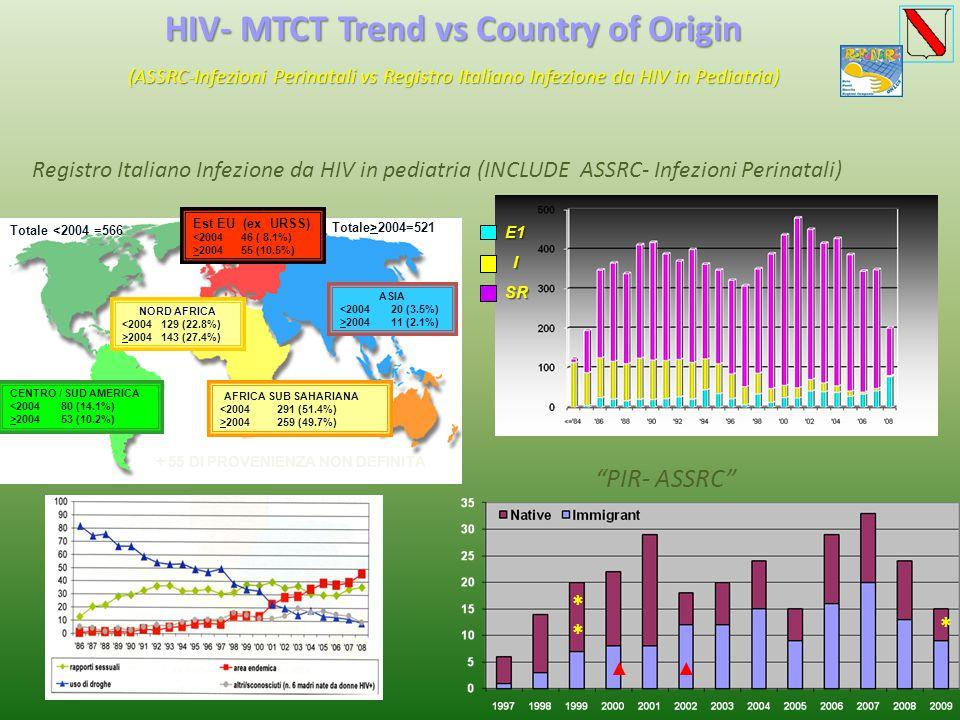 HIV- MTCT Trend vs Country of Origin (ASSRC-Infezioni Perinatali vs Registro Italiano Infezione da HIV in Pediatria) Registro Italiano Infezione da HIV in pediatria (INCLUDE ASSRC- Infezioni Perinatali) PIR- ASSRC * ▲▲ *E1I SR Est EU (ex URSS) <2004 46 ( 8.1%) >2004 55 (10.5%) ASIA <2004 20 (3.5%) >2004 11 (2.1%) NORD AFRICA <2004 129 (22.8%) >2004 143 (27.4%) AFRICA SUB SAHARIANA <2004 291 (51.4%) >2004 259 (49.7%) CENTRO / SUD AMERICA <2004 80 (14.1%) >2004 53 (10.2%) Totale <2004 =566 Totale>2004=521 + 55 DI PROVENIENZA NON DEFINITA