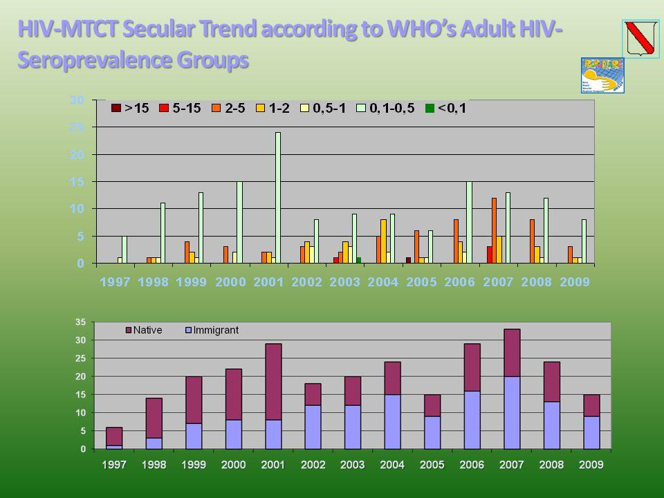 Sifilide Congenita MTCT:66% Efficacia Prevenzione: 96%