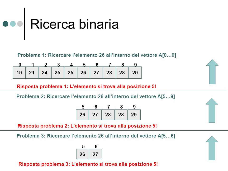 Ricerca binaria 192425 262728 2921 0631742859 Problema 1: Ricercare l'elemento 26 all'interno del vettore A[0…9] 262728 29 67859 Problema 2: Ricercare l'elemento 26 all'interno del vettore A[5…9] 2627 65 Problema 3: Ricercare l'elemento 26 all'interno del vettore A[5…6] Risposta problema 3: L'elemento si trova alla posizione 5.