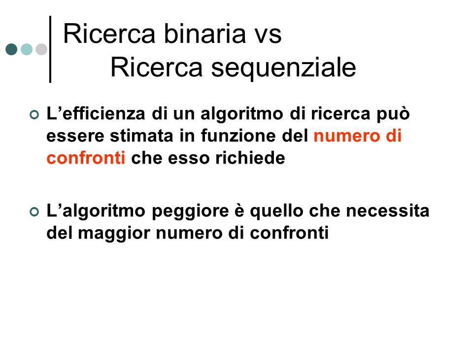 Ricerca binaria vs Ricerca sequenziale L'efficienza di un algoritmo di ricerca può essere stimata in funzione del numero di confronti che esso richied