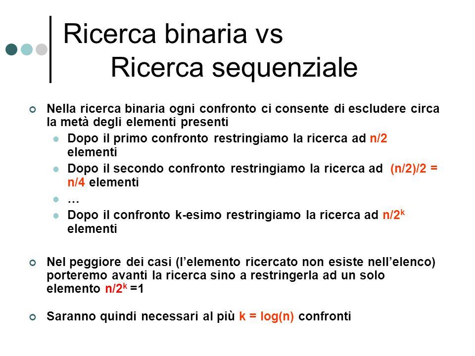 Ricerca binaria vs Ricerca sequenziale Nella ricerca binaria ogni confronto ci consente di escludere circa la metà degli elementi presenti Dopo il pri