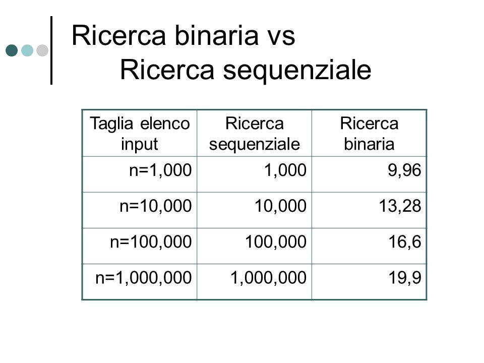 Ricerca binaria vs Ricerca sequenziale Taglia elenco input Ricerca sequenziale Ricerca binaria n=1,0001,0009,96 n=10,00010,00013,28 n=100,000100,00016