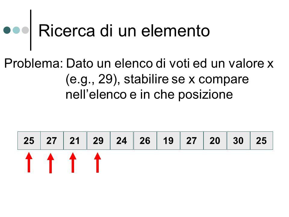 Ricerca di un elemento 25212924261927203027 Problema: Dato un elenco di voti ed un valore x (e.g., 29), stabilire se x compare nell'elenco e in che po