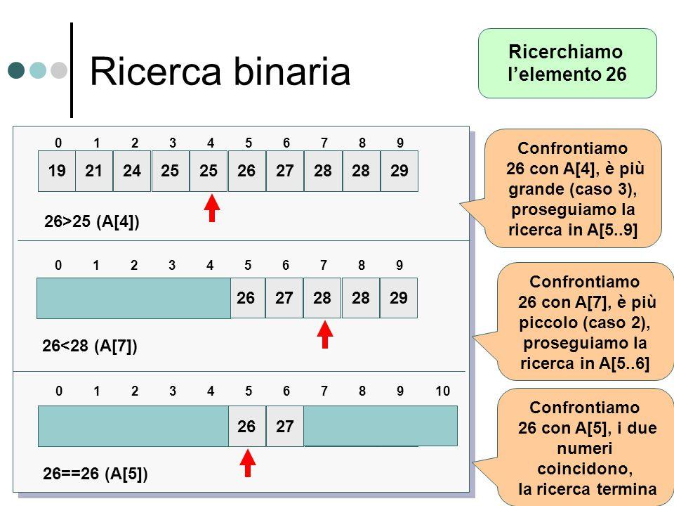 Ricerca binaria 192425 262728 2921 0631742859 26>25 (A[4]) 26<28 (A[7]) 192425 262728 2921 0631742859 Ricerchiamo l'elemento 26 Confrontiamo 26 con A[