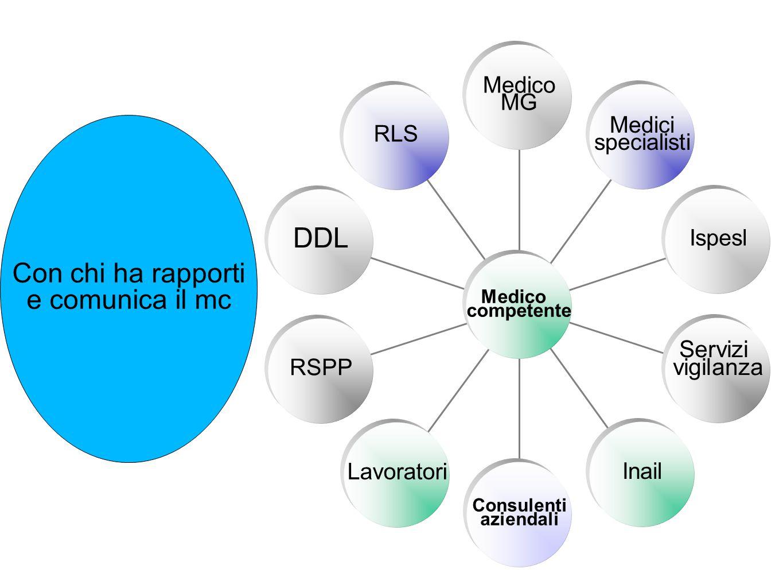 Medico MG Medici specialisti Ispesl Servizi vigilanza Inail Consulenti aziendali Lavoratori RSPP DDL RLS Medico competente Con chi ha rapporti e comunica il mc
