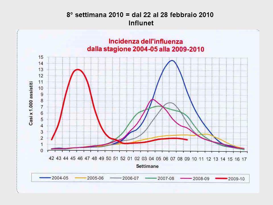 8° settimana 2010 = dal 22 al 28 febbraio 2010 Influnet