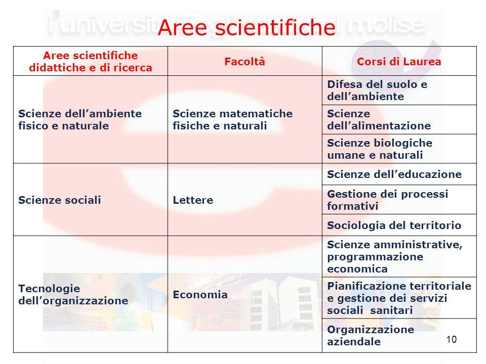 10 Aree scientifiche Aree scientifiche didattiche e di ricerca FacoltàCorsi di Laurea Scienze dell'ambiente fisico e naturale Scienze matematiche fisi
