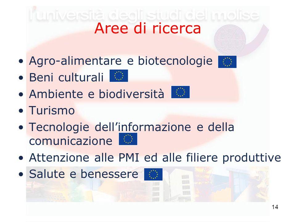 14 Aree di ricerca Agro-alimentare e biotecnologie Beni culturali Ambiente e biodiversità Turismo Tecnologie dell'informazione e della comunicazione Attenzione alle PMI ed alle filiere produttive Salute e benessere