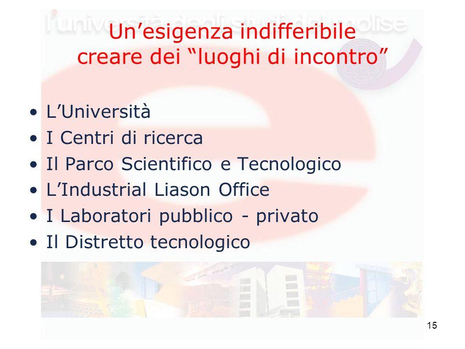 """15 Un'esigenza indifferibile creare dei """"luoghi di incontro"""" L'Università I Centri di ricerca Il Parco Scientifico e Tecnologico L'Industrial Liason O"""