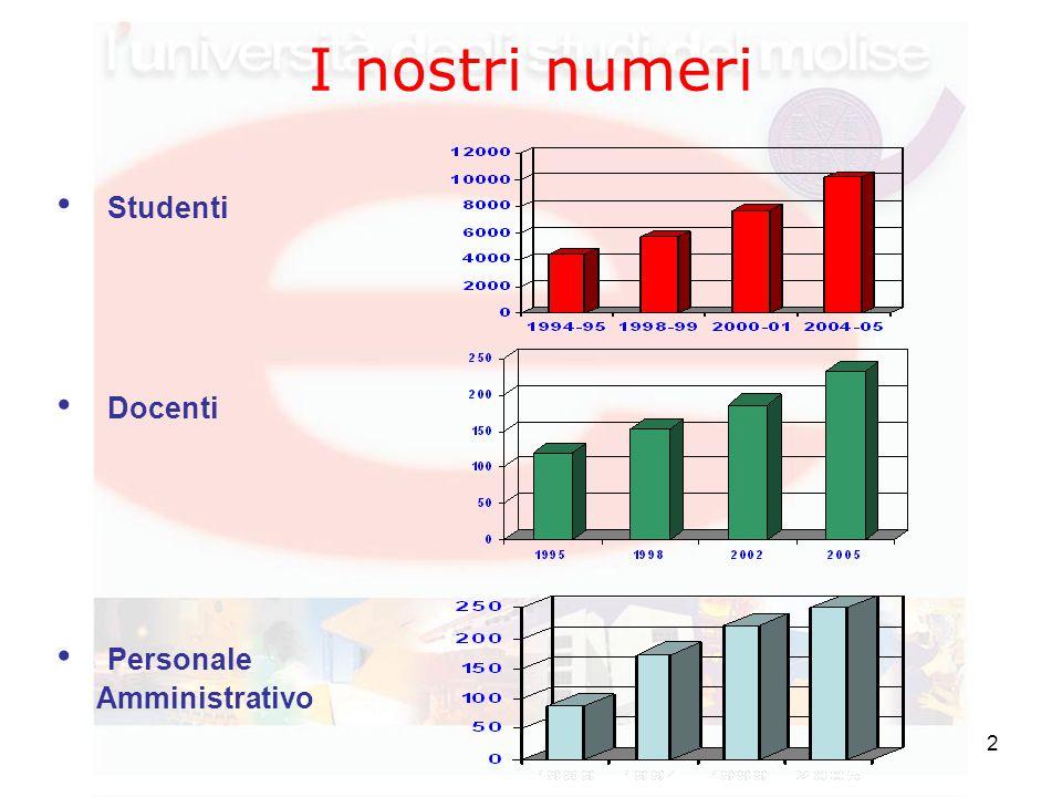 2 I nostri numeri Studenti Docenti Personale Amministrativo