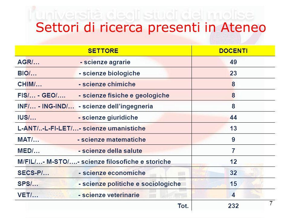7 Settori di ricerca presenti in Ateneo SETTOREDOCENTI AGR/… - scienze agrarie49 BIO/… - scienze biologiche23 CHIM/… - scienze chimiche8 FIS/… - GEO/….