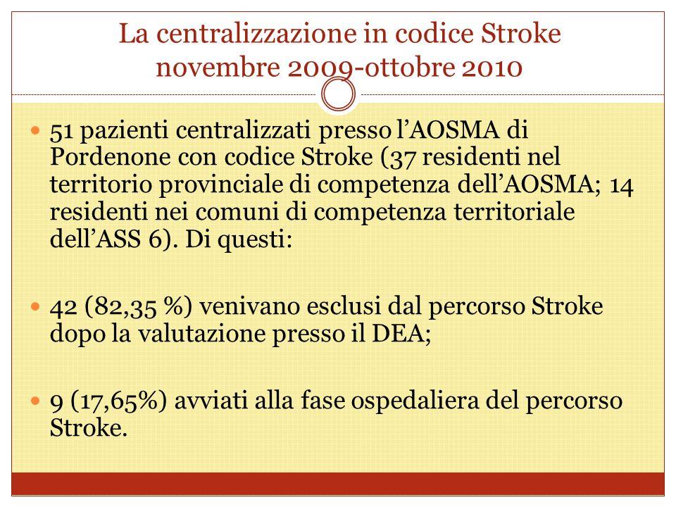 La centralizzazione in codice Stroke novembre 2009-ottobre 2010 51 pazienti centralizzati presso l'AOSMA di Pordenone con codice Stroke (37 residenti