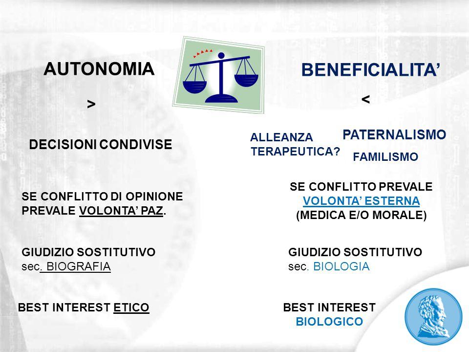 AUTONOMIA BENEFICIALITA' DECISIONI CONDIVISE > < PATERNALISMO BEST INTEREST ETICO SE CONFLITTO DI OPINIONE PREVALE VOLONTA' PAZ. SE CONFLITTO PREVALE