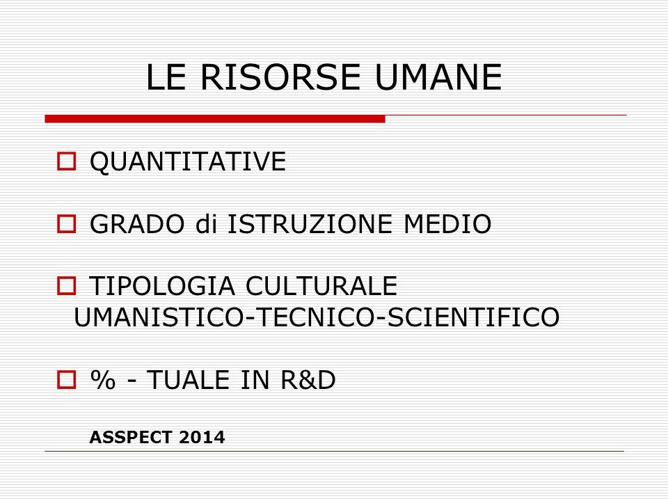 LE RISORSE UMANE  QUANTITATIVE  GRADO di ISTRUZIONE MEDIO  TIPOLOGIA CULTURALE UMANISTICO-TECNICO-SCIENTIFICO  % - TUALE IN R&D ASSPECT 2014