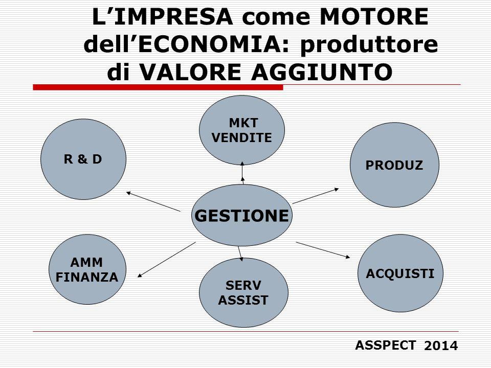 L'IMPRESA come MOTORE dell'ECONOMIA: produttore di VALORE AGGIUNTO PRODUZ ACQUISTI SERV ASSIST MKT VENDITE AMM FINANZA R & D GESTIONE ASSPECT 2014