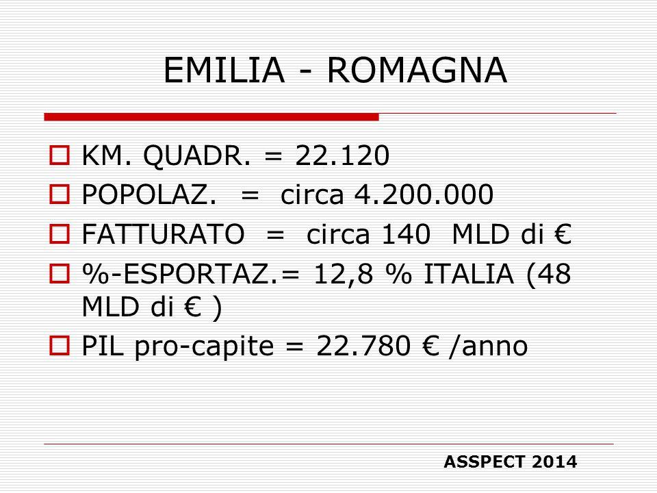 EMILIA - ROMAGNA  KM. QUADR. = 22.120  POPOLAZ.
