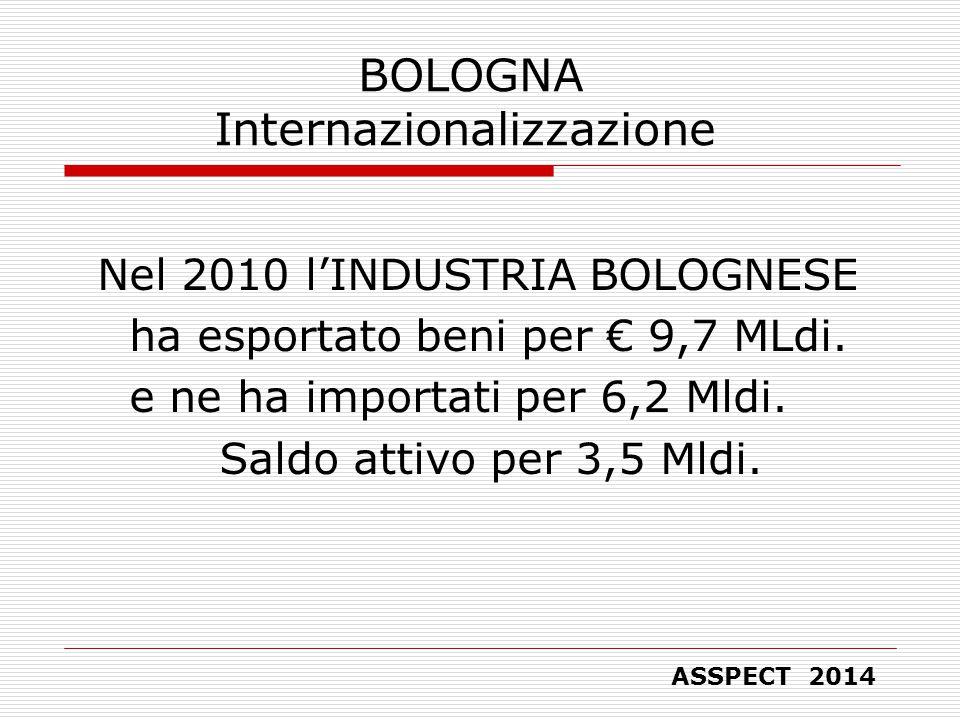 BOLOGNA Internazionalizzazione Nel 2010 l'INDUSTRIA BOLOGNESE ha esportato beni per € 9,7 MLdi.