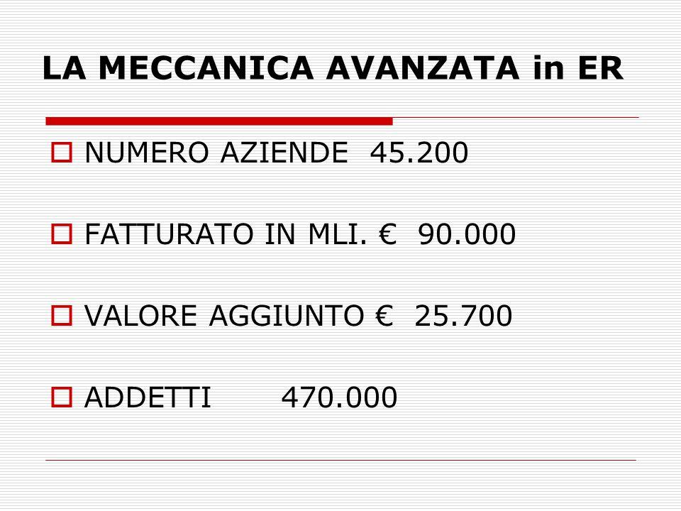 LA MECCANICA AVANZATA in ER  NUMERO AZIENDE 45.200  FATTURATO IN MLI.