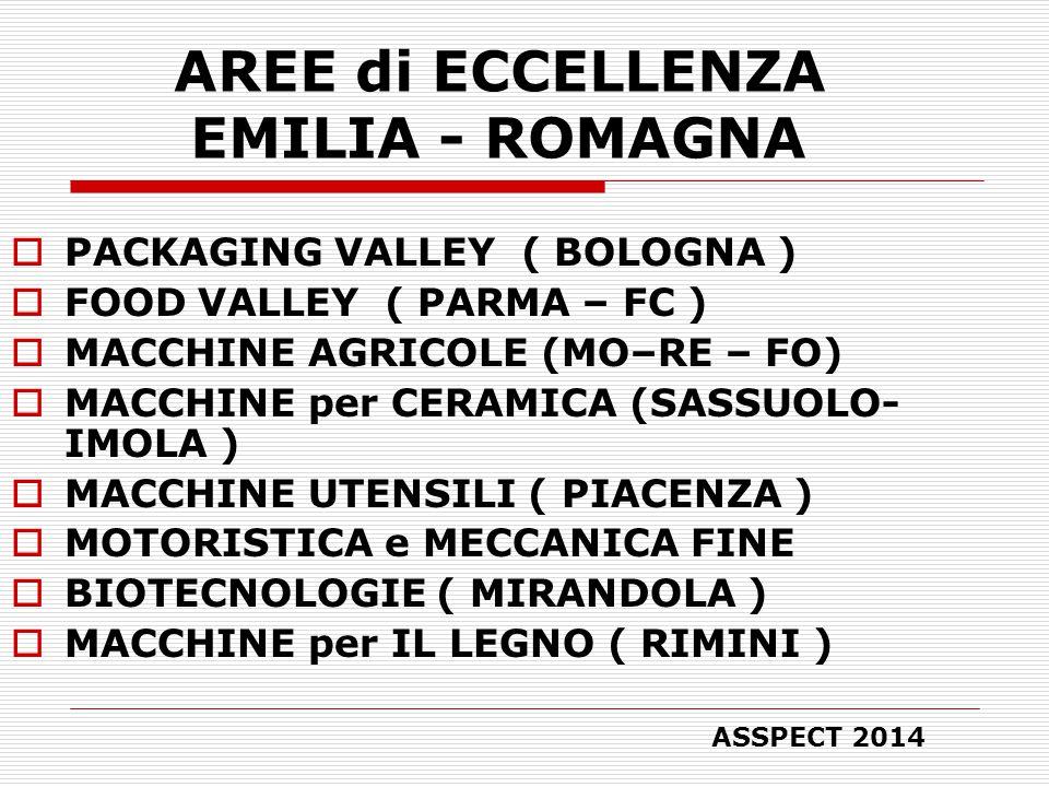 AREE di ECCELLENZA EMILIA - ROMAGNA  PACKAGING VALLEY ( BOLOGNA )  FOOD VALLEY ( PARMA – FC )  MACCHINE AGRICOLE (MO–RE – FO)  MACCHINE per CERAMICA (SASSUOLO- IMOLA )  MACCHINE UTENSILI ( PIACENZA )  MOTORISTICA e MECCANICA FINE  BIOTECNOLOGIE ( MIRANDOLA )  MACCHINE per IL LEGNO ( RIMINI ) ASSPECT 2014
