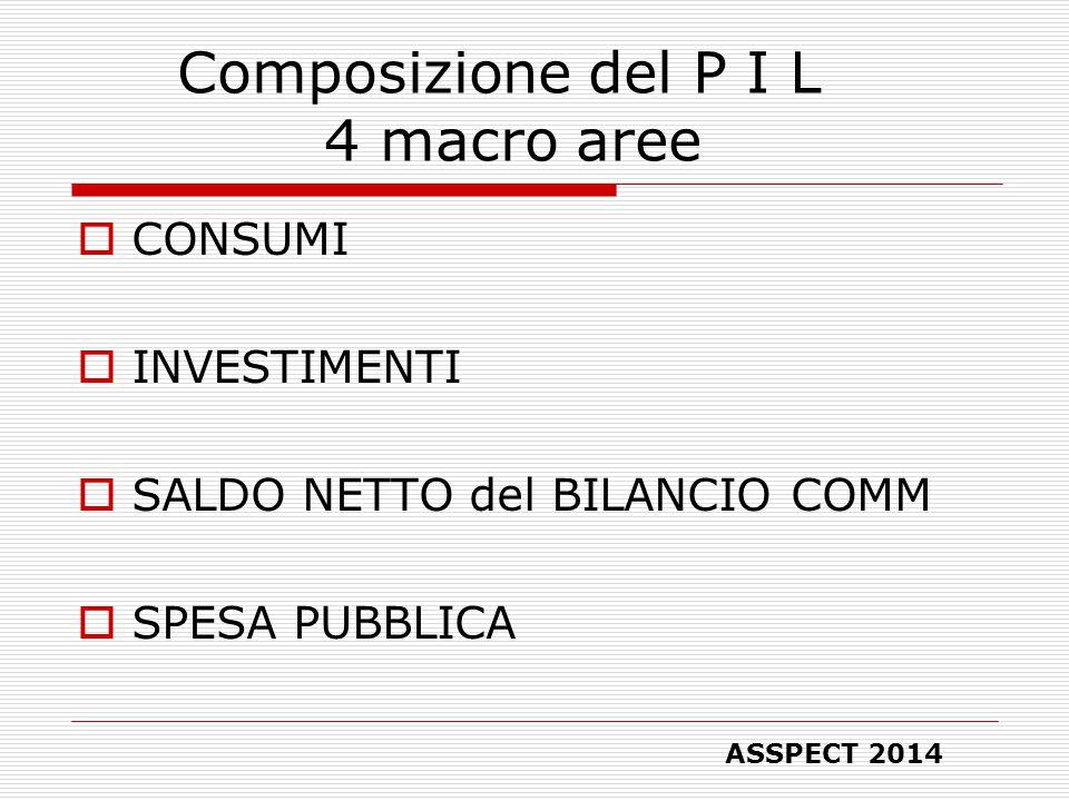 Composizione del P I L 4 macro aree  CONSUMI  INVESTIMENTI  SALDO NETTO del BILANCIO COMM  SPESA PUBBLICA ASSPECT 2014