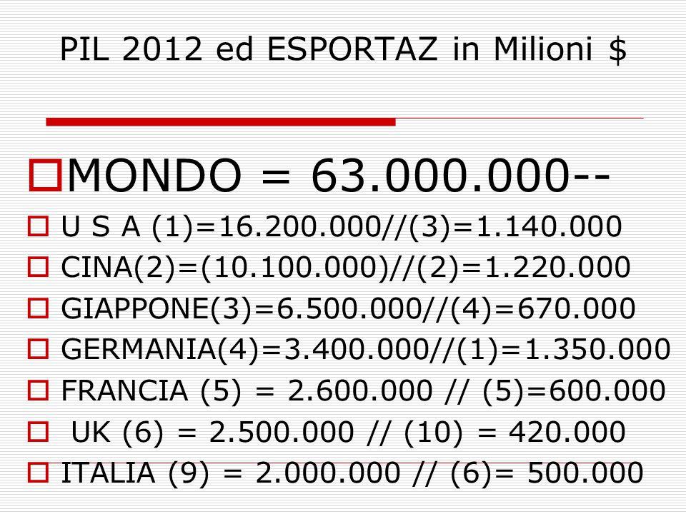 PIL 2012 ed ESPORTAZ in Milioni $  MONDO = 63.000.000--  U S A (1)=16.200.000//(3)=1.140.000  CINA(2)=(10.100.000)//(2)=1.220.000  GIAPPONE(3)=6.500.000//(4)=670.000  GERMANIA(4)=3.400.000//(1)=1.350.000  FRANCIA (5) = 2.600.000 // (5)=600.000  UK (6) = 2.500.000 // (10) = 420.000  ITALIA (9) = 2.000.000 // (6)= 500.000