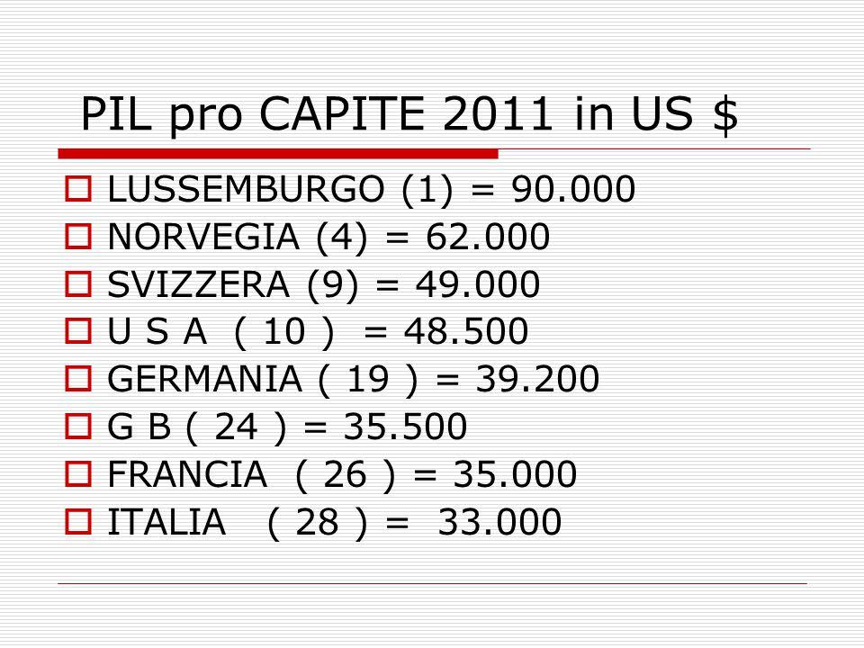 PIL pro CAPITE 2011 in US $  LUSSEMBURGO (1) = 90.000  NORVEGIA (4) = 62.000  SVIZZERA (9) = 49.000  U S A ( 10 ) = 48.500  GERMANIA ( 19 ) = 39.200  G B ( 24 ) = 35.500  FRANCIA ( 26 ) = 35.000  ITALIA ( 28 ) = 33.000