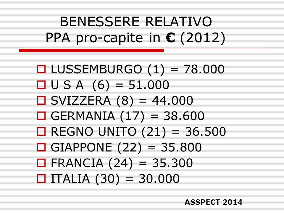 BENESSERE RELATIVO PPA pro-capite in € (2012)  LUSSEMBURGO (1) = 78.000  U S A (6) = 51.000  SVIZZERA (8) = 44.000  GERMANIA (17) = 38.600  REGNO UNITO (21) = 36.500  GIAPPONE (22) = 35.800  FRANCIA (24) = 35.300  ITALIA (30) = 30.000 ASSPECT 2014