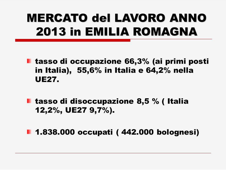 MERCATO del LAVORO ANNO 2013 in EMILIA ROMAGNA tasso di occupazione 66,3% (ai primi posti in Italia), 55,6% in Italia e 64,2% nella UE27.
