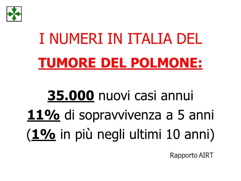 I NUMERI IN ITALIA DEL TUMORE DEL POLMONE: 35.000 nuovi casi annui 11% di sopravvivenza a 5 anni (1% in più negli ultimi 10 anni) Rapporto AIRT