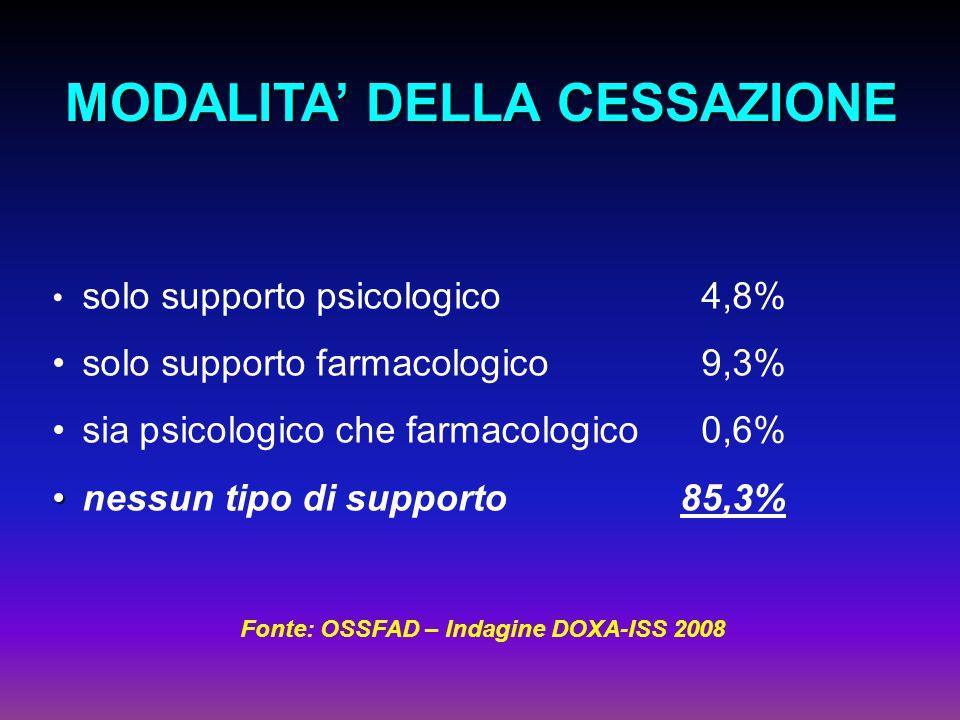 solo supporto psicologico4,8% solo supporto farmacologico9,3% sia psicologico che farmacologico0,6% nessun tipo di supporto85,3% MODALITA' DELLA CESSAZIONE Fonte: OSSFAD – Indagine DOXA-ISS 2008