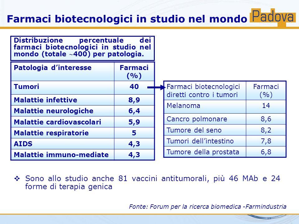 Farmaci biotecnologici in studio nel mondo Fonte: Forum per la ricerca biomedica -Farmindustria Patologia d'interesseFarmaci (%) Tumori40 Malattie inf