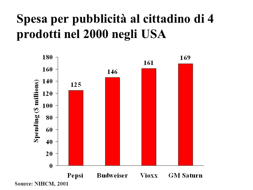 Spesa per pubblicità al cittadino di 4 prodotti nel 2000 negli USA Source: NIHCM, 2001