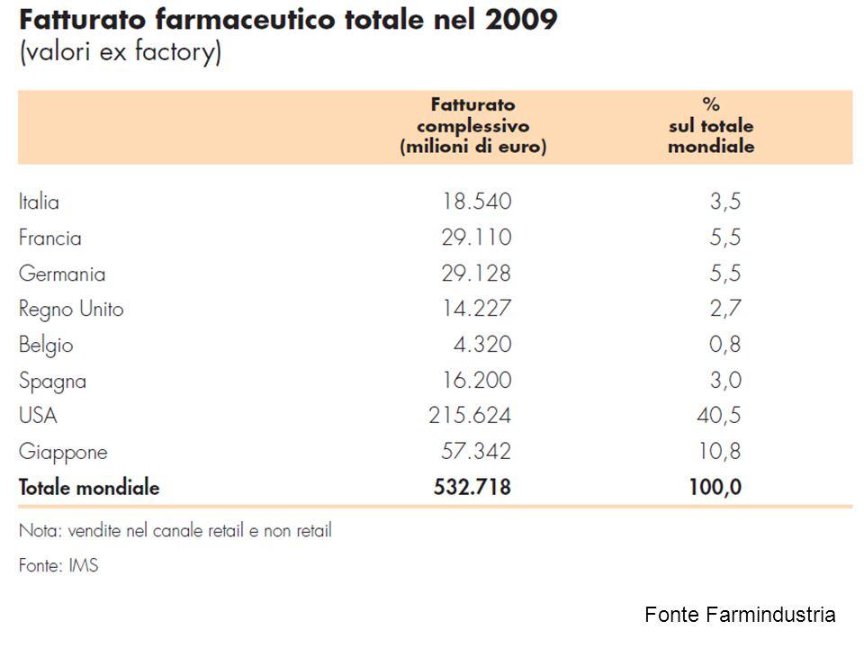 Fonte Farmindustria