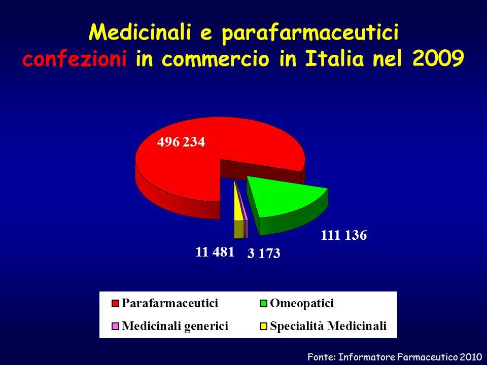 Medicinali e parafarmaceutici confezioni in commercio in Italia nel 2009 Fonte: Informatore Farmaceutico 2010